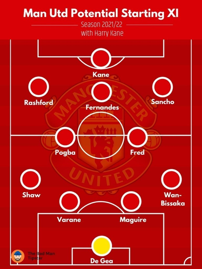 Manchester United 2021/22 Predicted Line up with Harry Kane